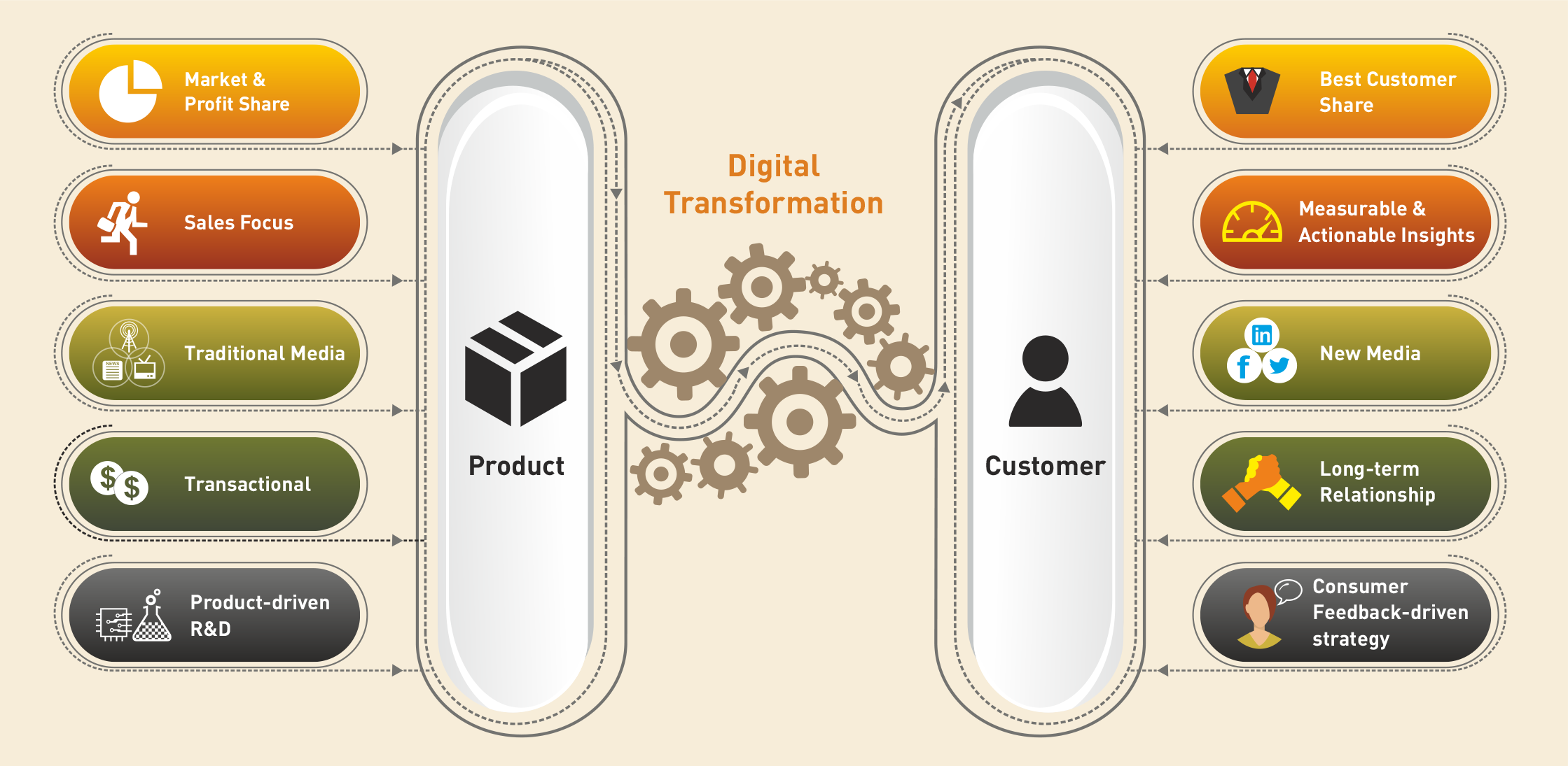 Digital transformation of the customer experience