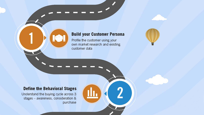 5 Steps to Create an Effective Customer Journey Map