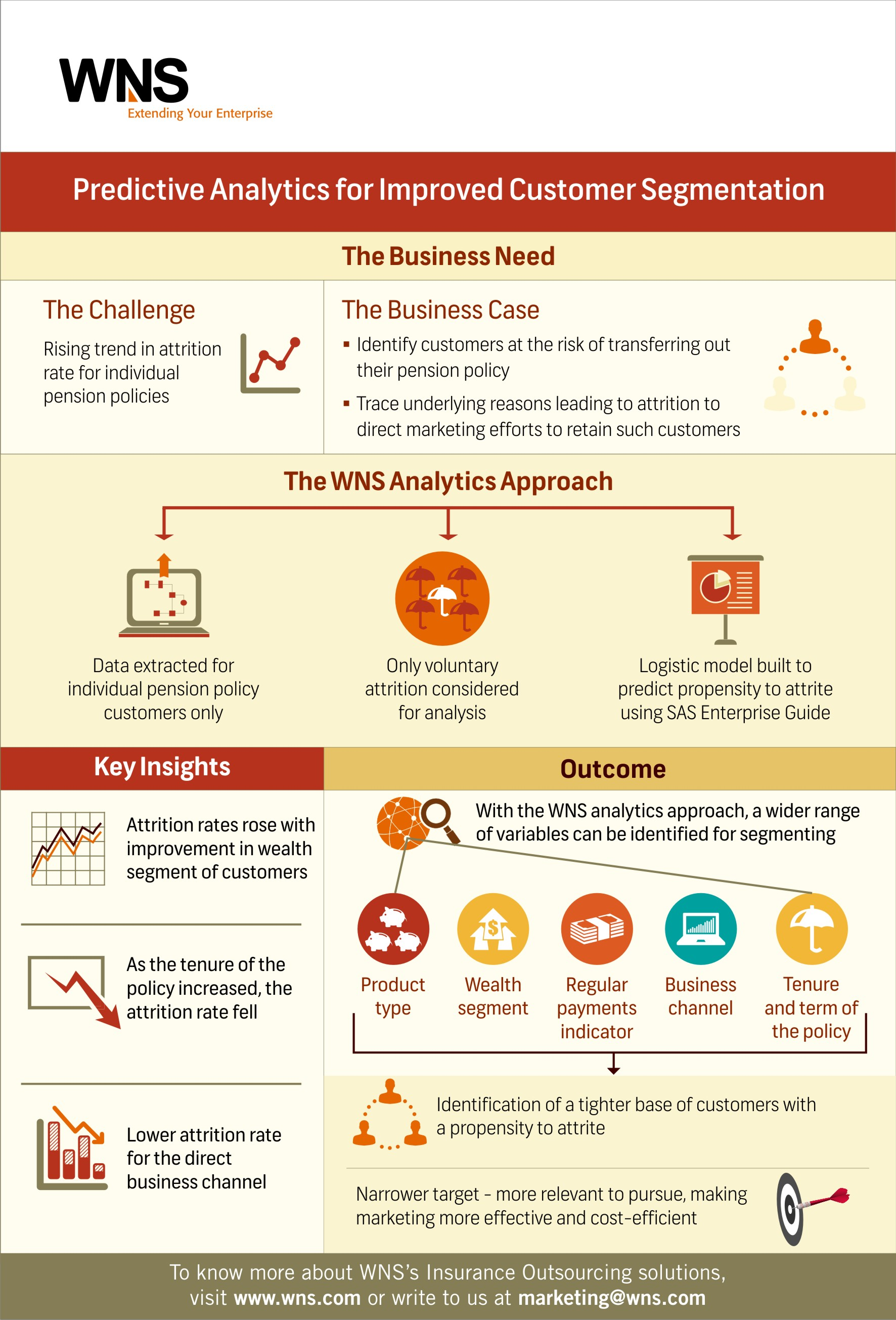 Infographics Predictive Analytics For Improved Customer