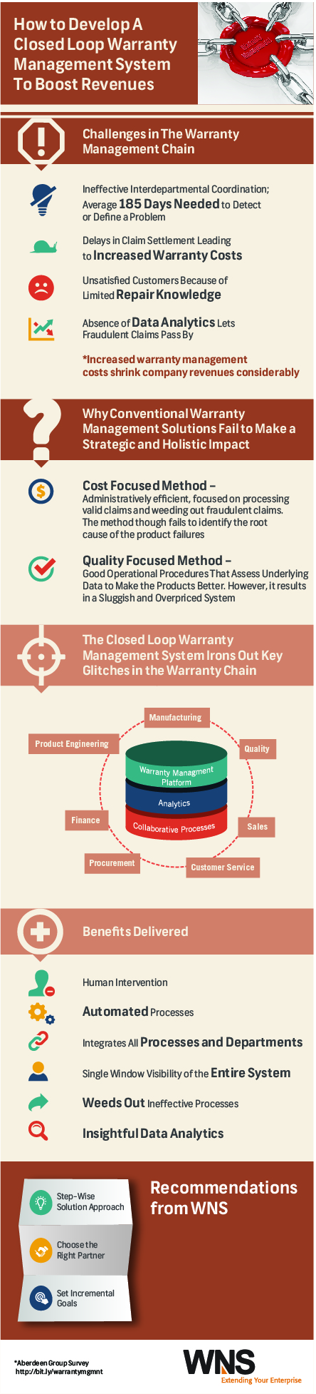 How to Develop a Closed Loop Warranty Management System to Boost Revenues